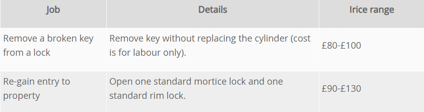 Cost Guide Locksmiths Price
