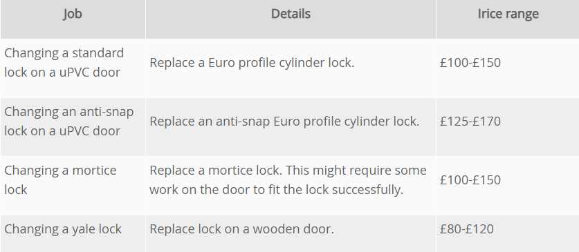 Cost Guide Locksmiths charges
